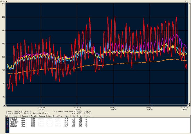 temp_data_graph2306