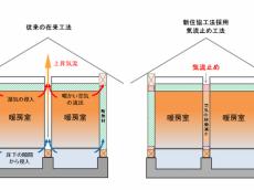 住宅の高断熱化による健康への影響について